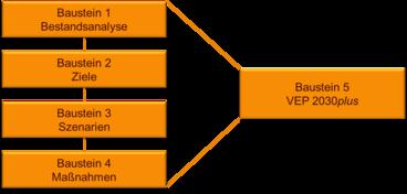 Bausteine 1-5