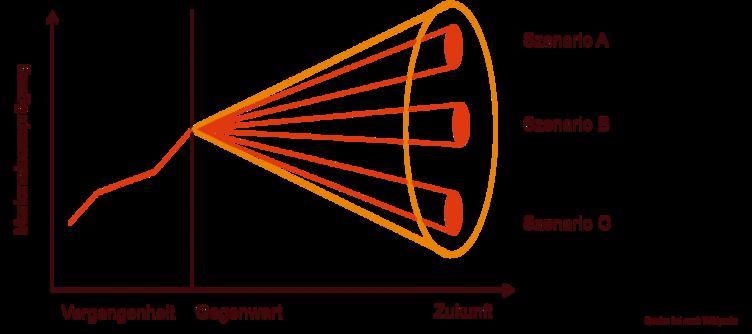 Baustein 3