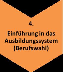 Prozesskette_4_Einführung