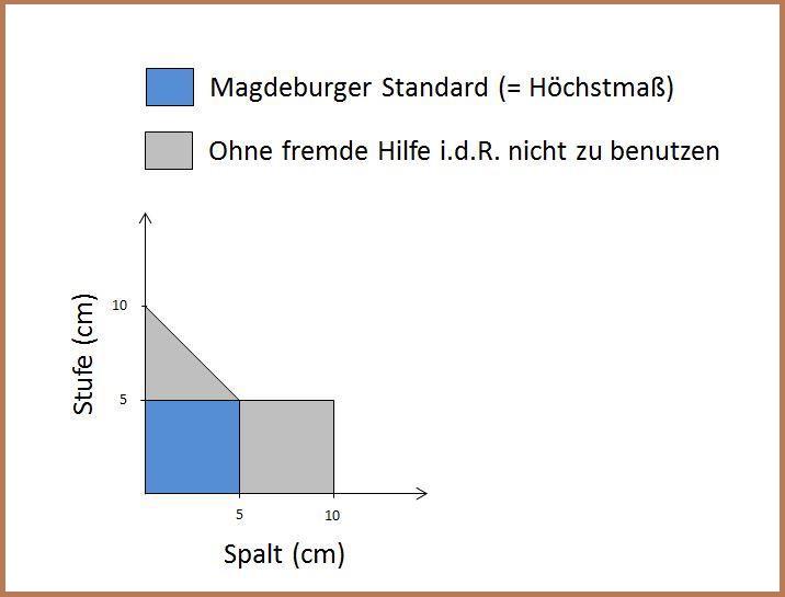 Tourismus Freizeit Touristische Informationen Uber Magdeburg