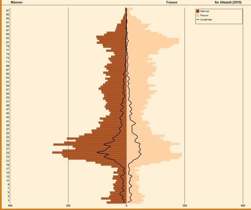Externer Link: Bevölkerunspyramide
