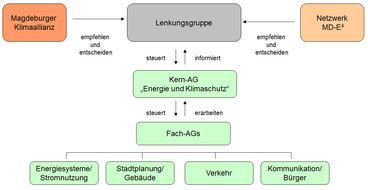 Abb3_EKP_orgStruktur